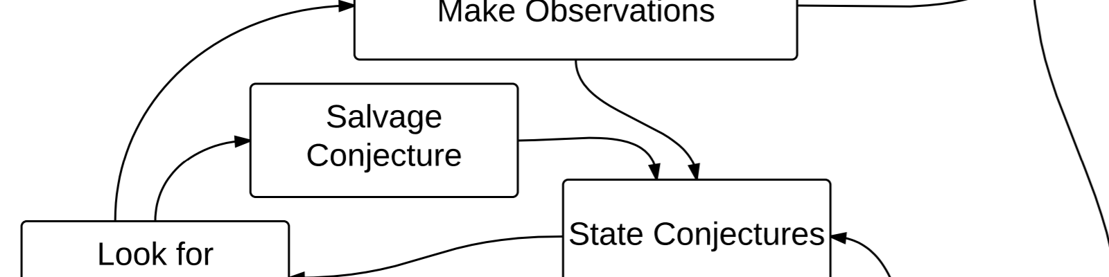 Make Observations arrow to State Conjectures