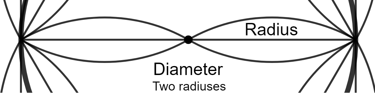 part of the coloring sheet with diameter and radius labelled